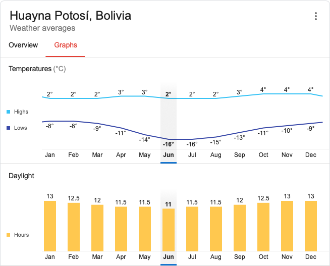 average monthly temperatures in Huayna Potosi